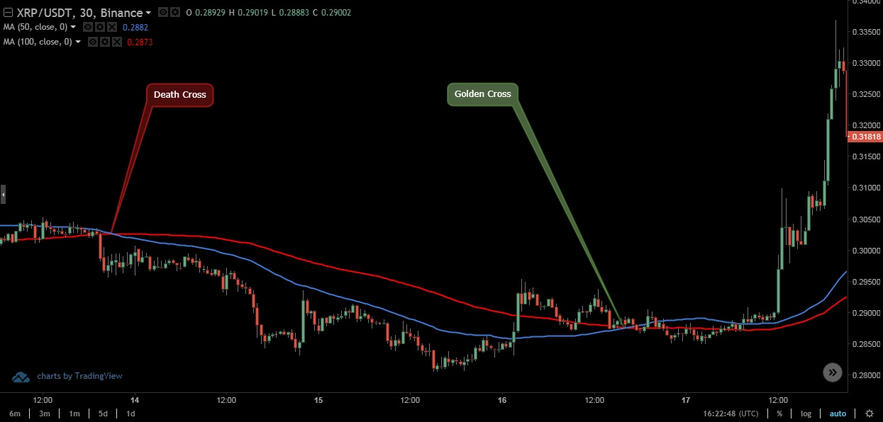 Golden Cross Death Cross - Simple Moving Average