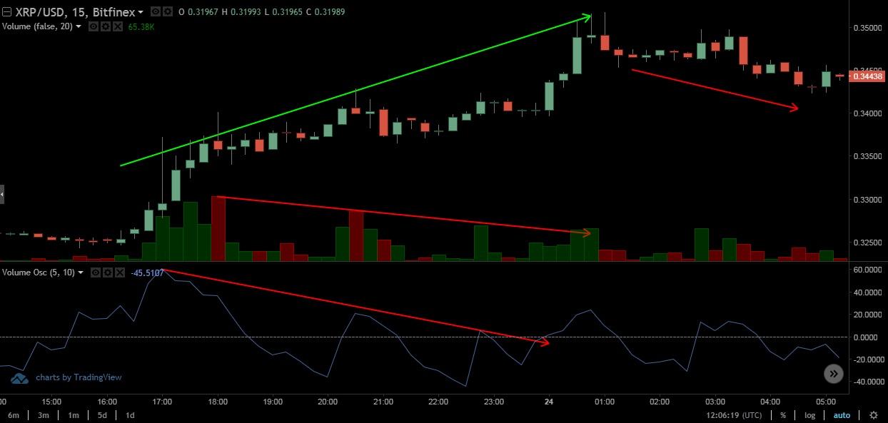 Chaikin money flow divergence