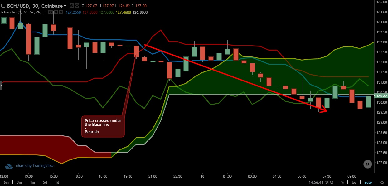 Ichimoku Cloud Bearish Signal