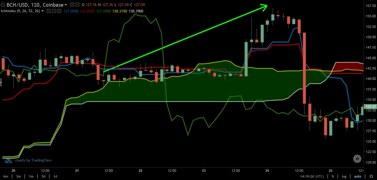 Ichimoku Cloud Up Trend