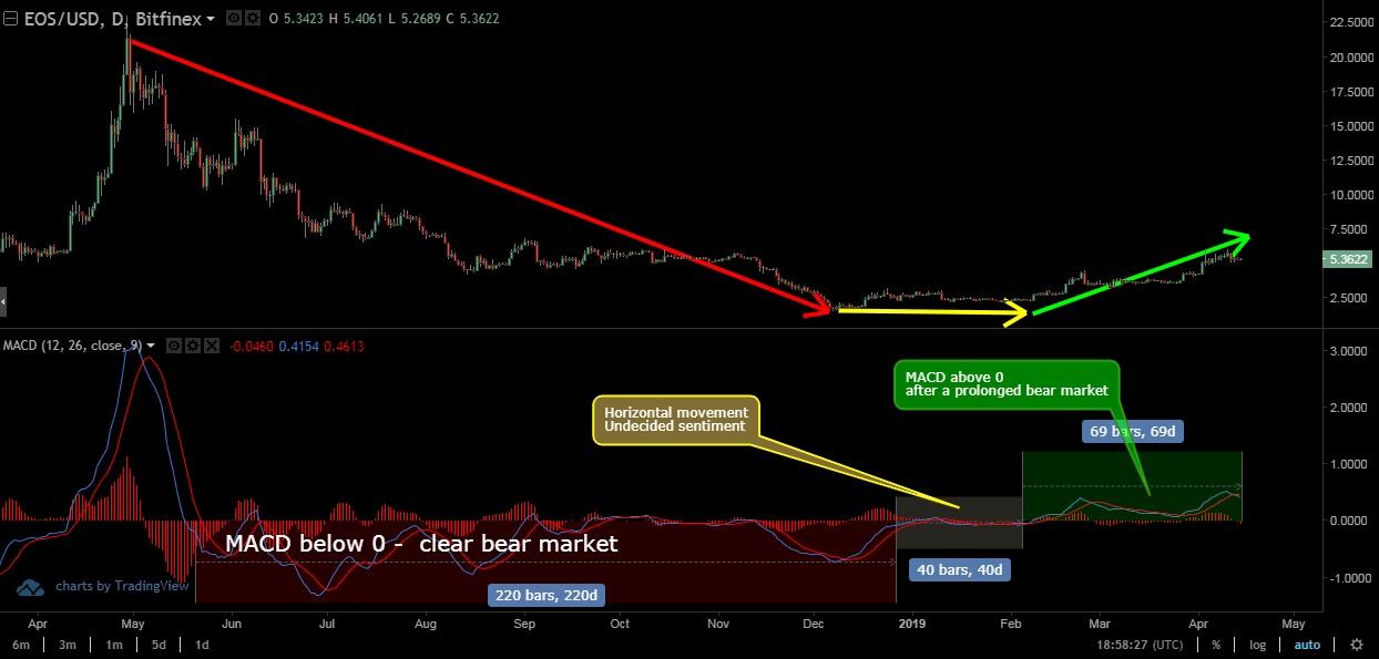 Bull market HODL strategy