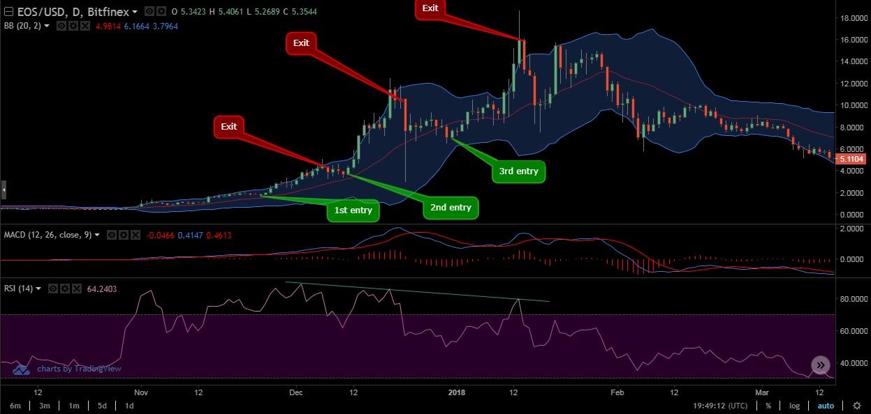 Bull market swing strategy