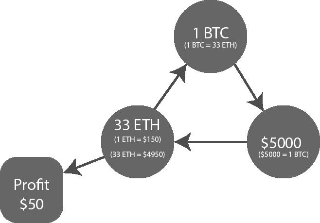Cryptocurrency arbitrage eth btc