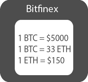 Cryptocurrency arbitrage intra-exchange