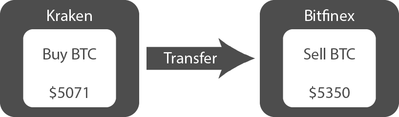 Cryptocurrency arbitrage transfer