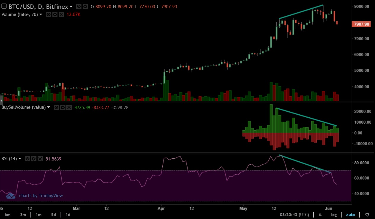 Buy Volume and RSI Divergence